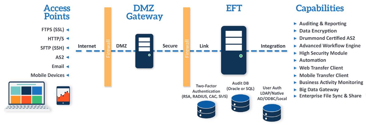 Enhanced File Transfer   EFT   EFT Server