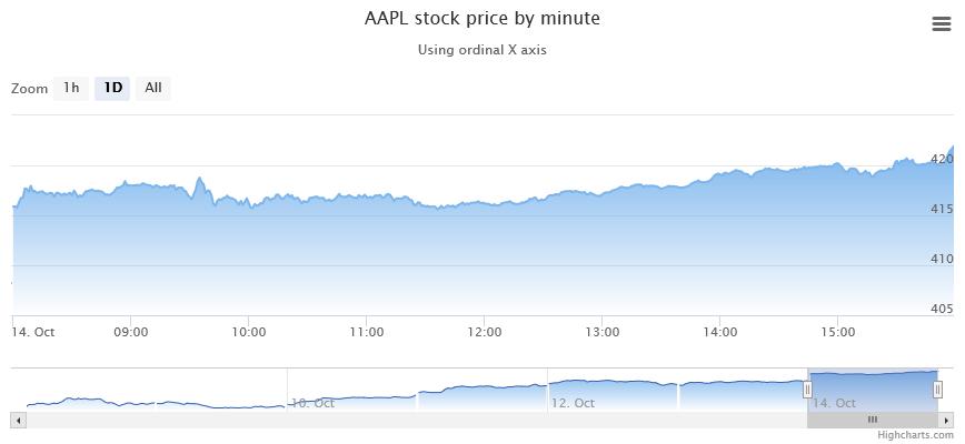 Highstocks | Pure JavaScript Stock Charts