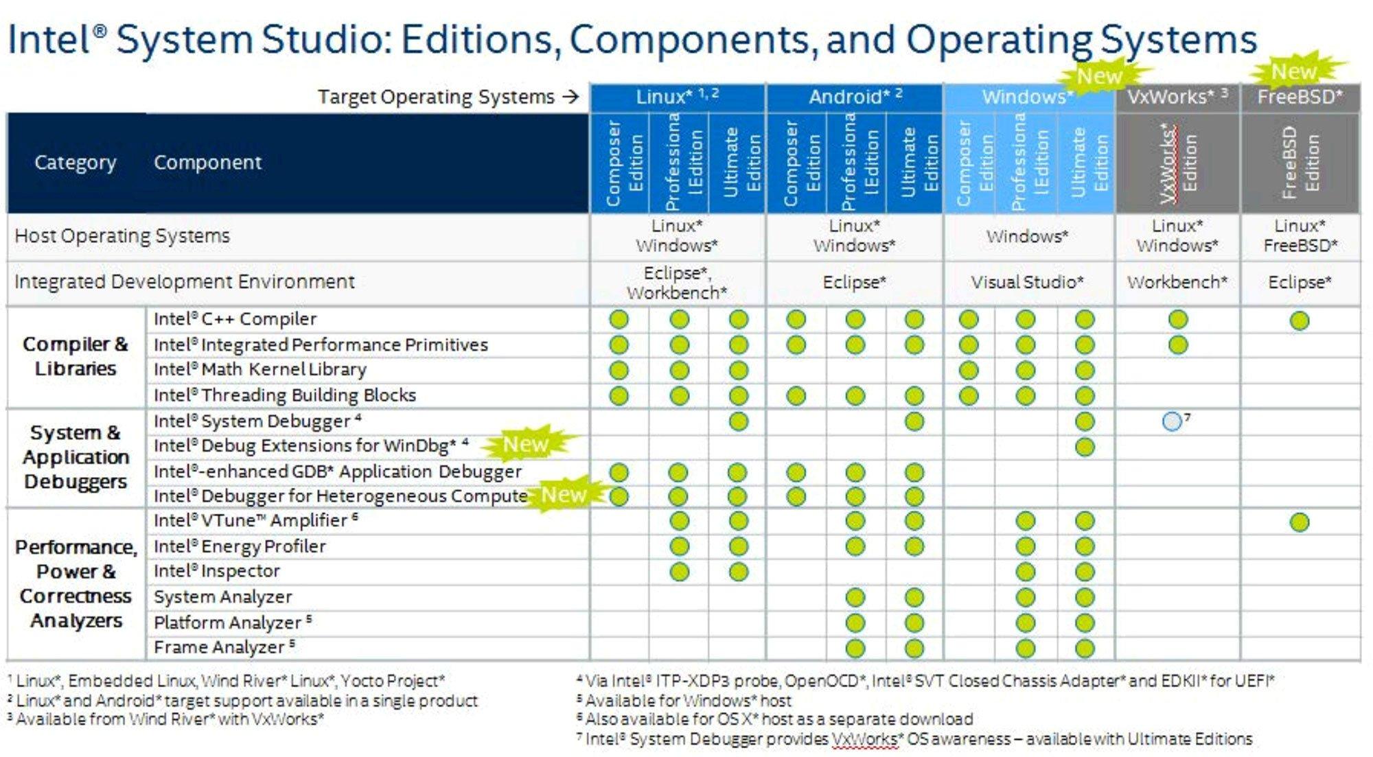 Intel(R) Visual Fortran Compiler Standard download for windows 10