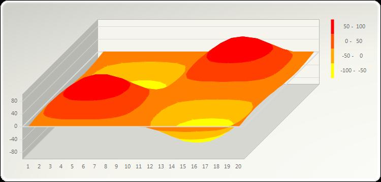 color contour plot relationship