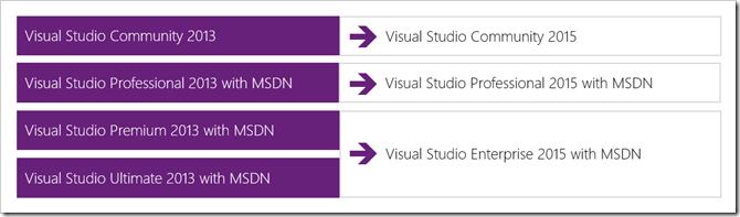 visual studio 2012 premium vs professional